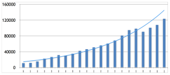 Population growth in Cambridge